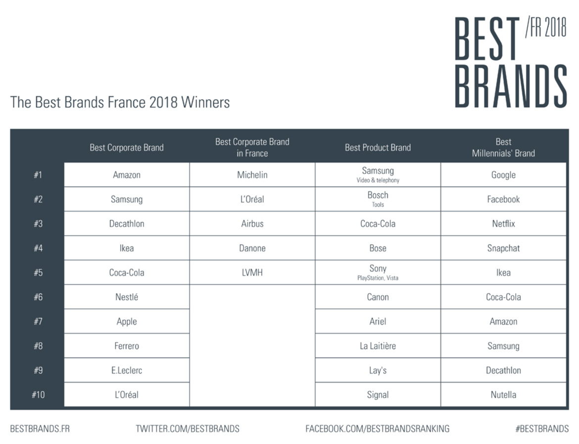 Tableau Best Brands